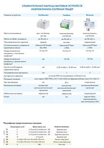 Сравнительная таблица бытовых устройств микроклимата соляных пещер