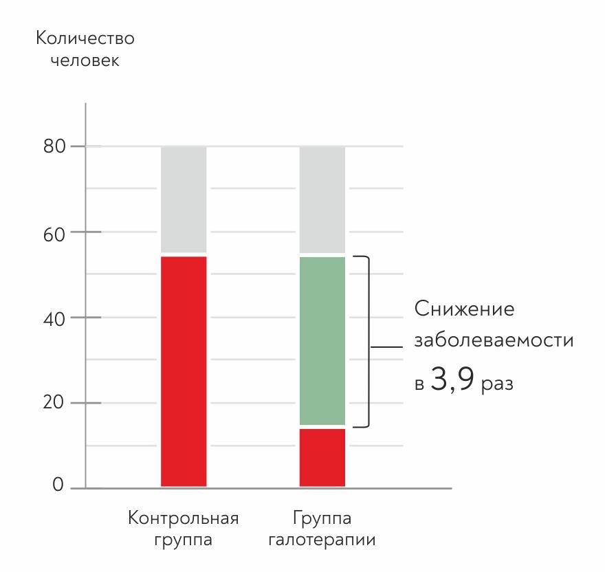Эффективность галотерапии по данным исследований Рис.1
